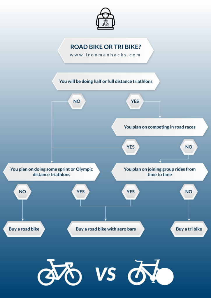Flowchart guiding you to which bike you should choose: Road or tri.